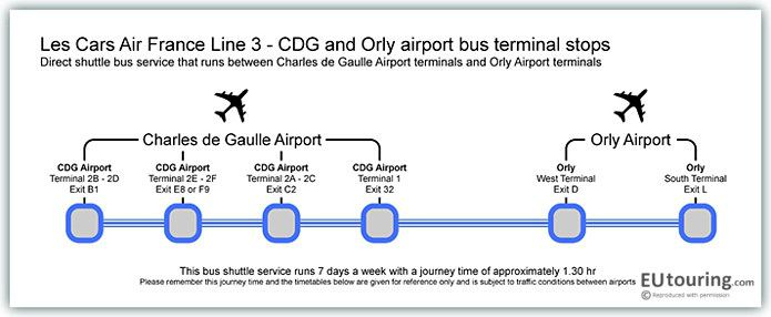 Public transport shuttle services for charles de gaulle airport in.